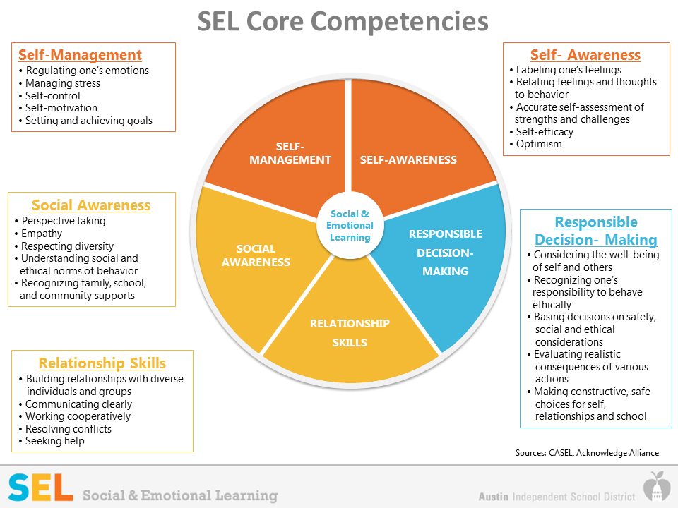 SEL Social and Emotional Learning